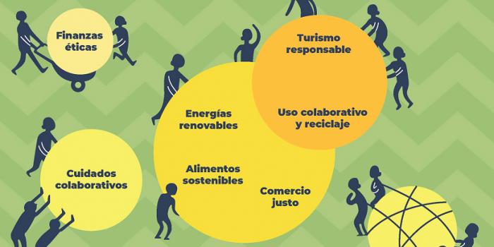 """""""Economías Transformadoras: reflexión y práctica de otros modelos posibles de desarrollo. Casos y su potencial en Uruguay y América Latina"""""""